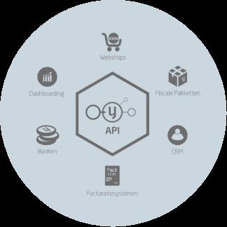 API - InCTRL boekhouden functies